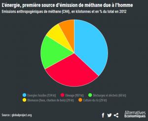 Capture méthane