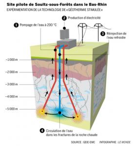 Capture géothermie